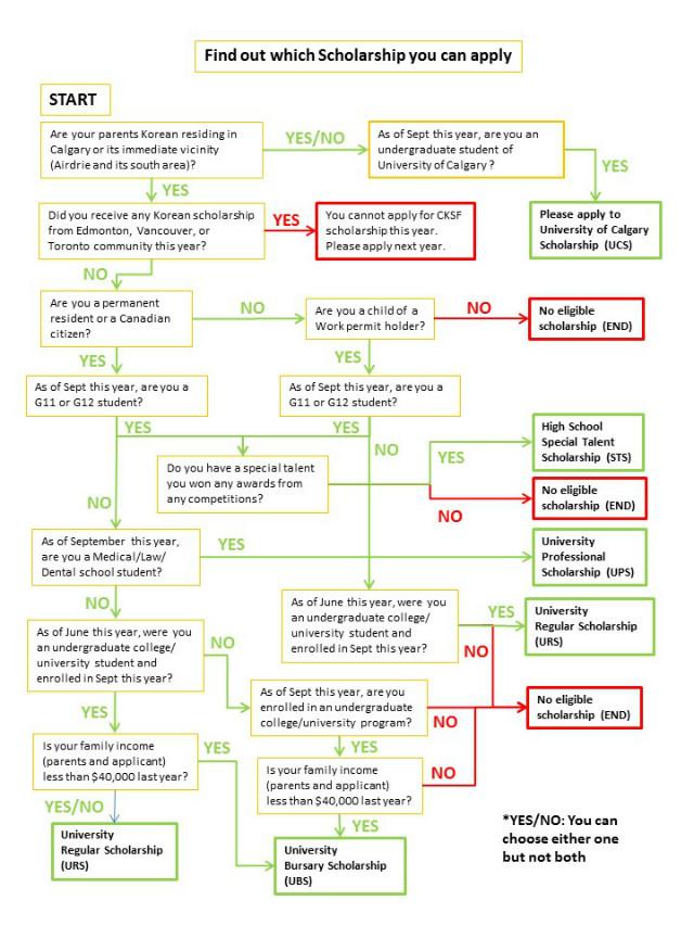 2016 Eligibility tree.jpg